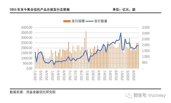 集体信托收益率升至6.73%!年底筹资规模激增,三类基金规模飙升