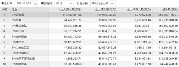"""券商爆发!资金继续流向东方,财富增长超过15%或成为中国的""""嘉信理财"""""""