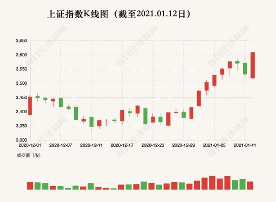 1天暴增1.6万亿!A股5年来首次站上3600点 53只个股创历史新高(附名单)