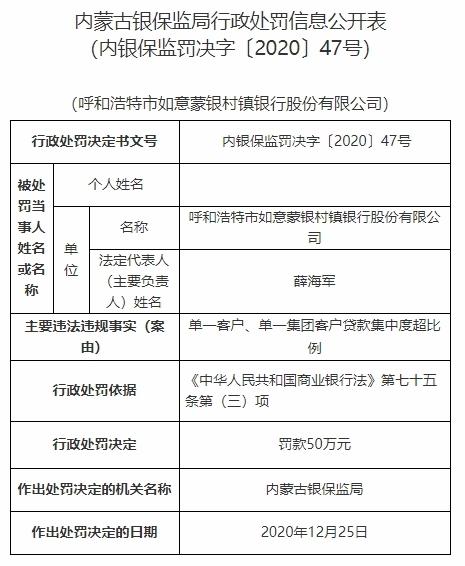 如意蒙银村镇银行违法遭罚 第一大股东为内蒙古银行