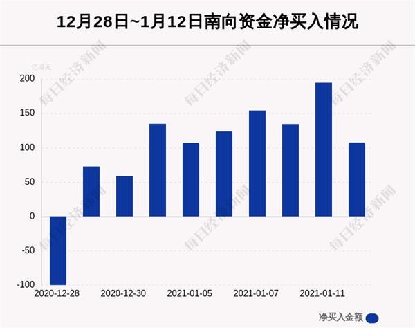 1月12日港股通净流入107.51亿港元 其中40.106亿港元都买了它