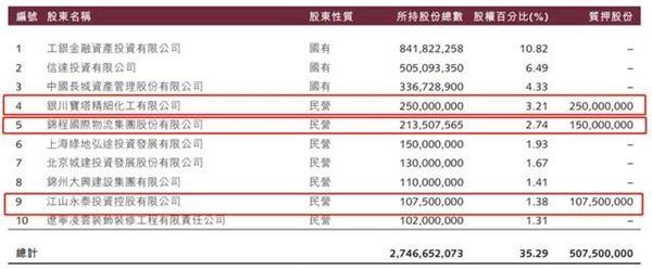 """锦州银行9600万股股权被折价""""叫卖"""" 增发120亿低空飞过资本充足""""安全线"""""""