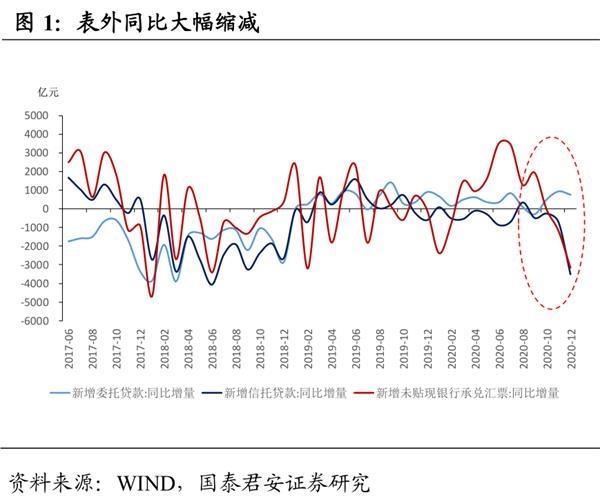 国泰君安:社融低于预期并非政策收紧 不要指望降准