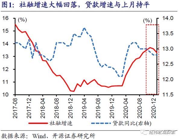 """开源赵伟:12月社融首次超预期下滑 信用""""收缩""""加速 影响不容忽视"""