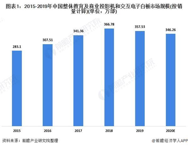 2020年中国投影机及交互电子白板市场现状与需求前景分析 激光投影机市场份额增长