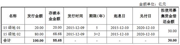《【杏耀代理平台】绿地控股:26亿元公司债券将上市 票面利率最高为7%》