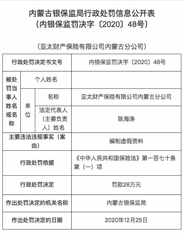 亚太财险内蒙古分公司被罚款28万:准备虚假信息