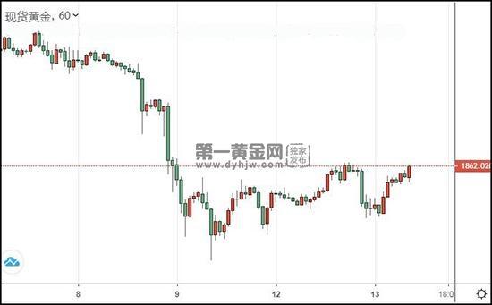 通胀风险显现 现货黄金仍能上2000?