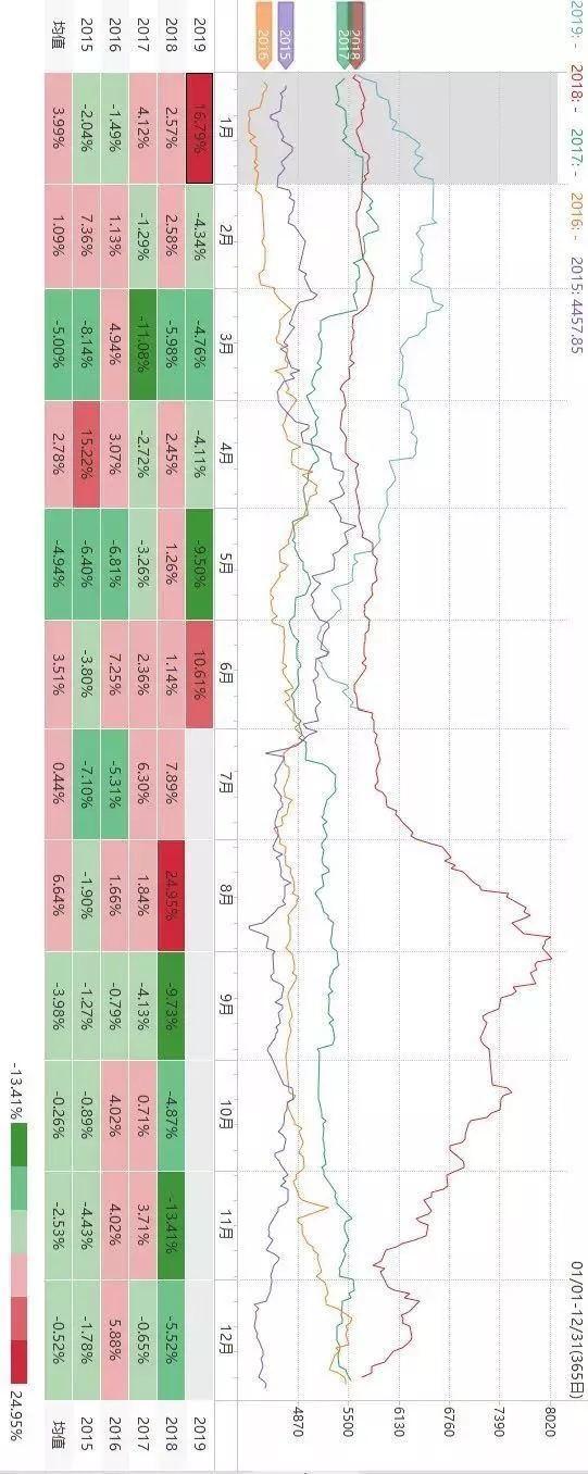 技巧:关于商品期货的季节性规律(能化系)