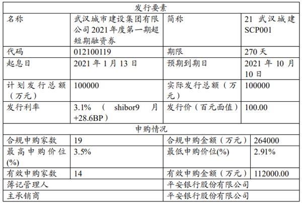 武汉城建集团:成功发行10亿元超短期融资券,票面利率3.1%
