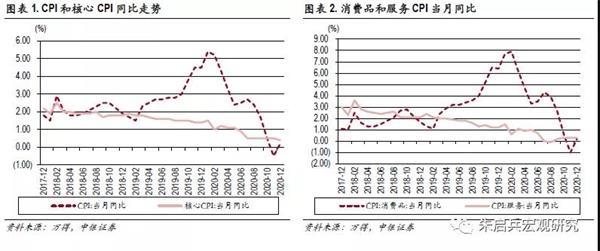 张晓娇等:CPI同比增速2020年8月以来首次回升 略高于市场预期