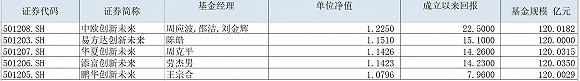 《【天辰网站登录】持有人请注意!五只蚂蚁战配基金1月21日可上市交易》