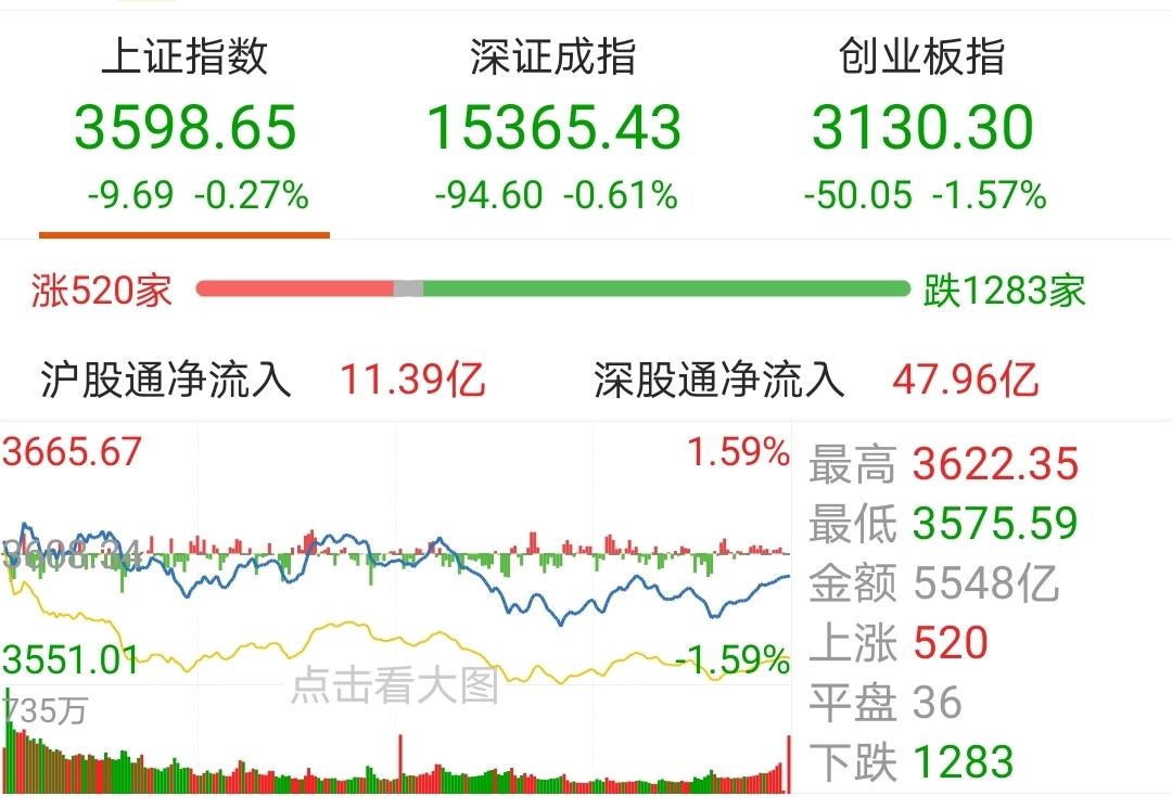 【今日盘点】A股三大指数收跌,科技主题基金逆势上涨;牛市强震期,该如何应对?