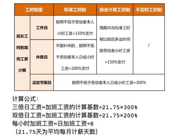 春节在京过年 加班工资怎么算?北京官方详细解读