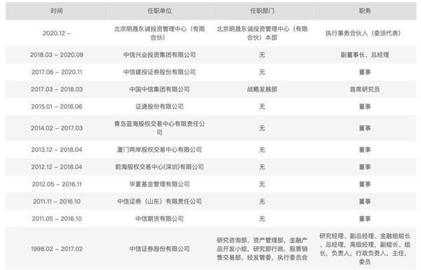 徐刚任职经历(资料来源:中基协)