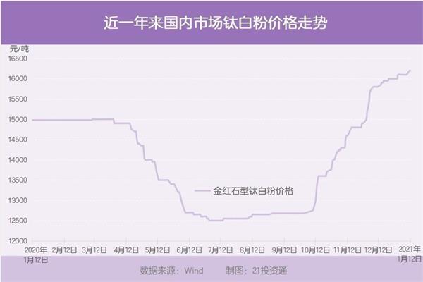 龙头股创新高!钛白粉价格已涨30% 涨势或将继续(受益股一览)