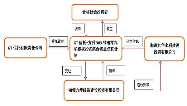 国通信托·方兴303号延期 债市网红湘潭九华牵涉其中