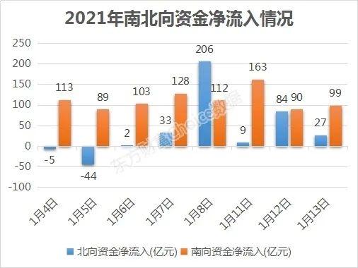 8天狂买1077亿港元 15股被增持超10亿港元