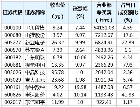 《【鹿鼎在线娱乐注册】3股获营业部资金净买入超6000万元》