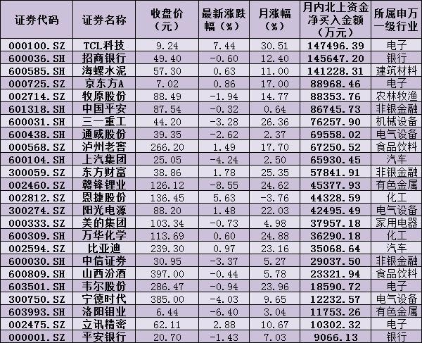 《【鹿鼎在线登录注册】北上资金8个交易日涌入逾300亿元 加码24只个股》