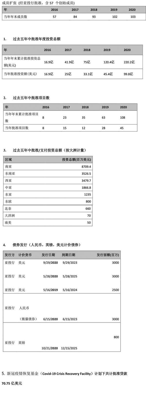 亚投行成立5年来的成绩单
