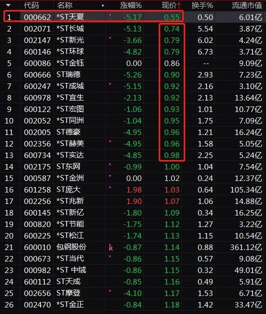 《【超越注册平台】4万股民无眠!新年连砸6个跌停 铁定面值退市!股价狂跌98%》