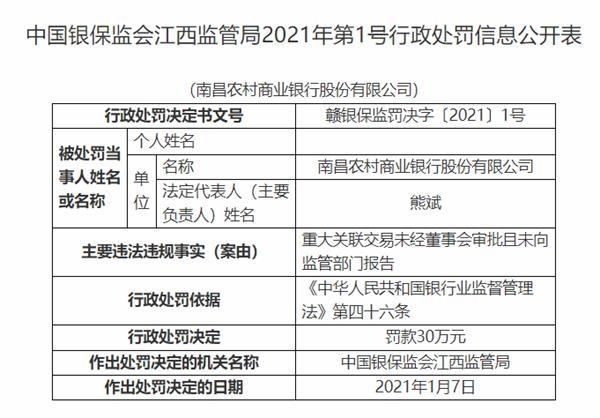 南昌农商银行被罚30万元:重大关联交易未经董事会审批且未向监管部门报告