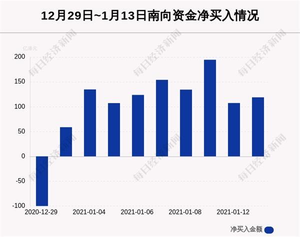 1月13日港股通净流入119.07亿港元 其中45.098亿港元都买了它