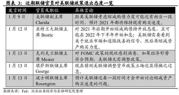 【天富平台官网】兴证宏观王涵:美债收益率上行会持续吗?空间还有多少?