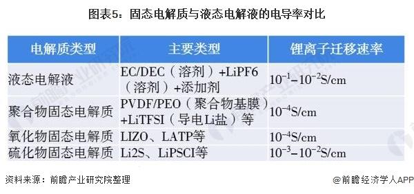 图表5:固态电解质与液态电解液的电导率对比