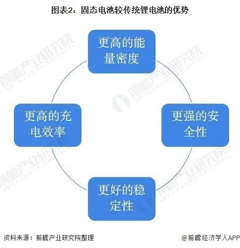 图表2:固态电池较传统锂电池的优势