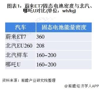 图表1:蔚来ET7固态电池密度与北汽、哪吒U对比(单位:wh/kg)