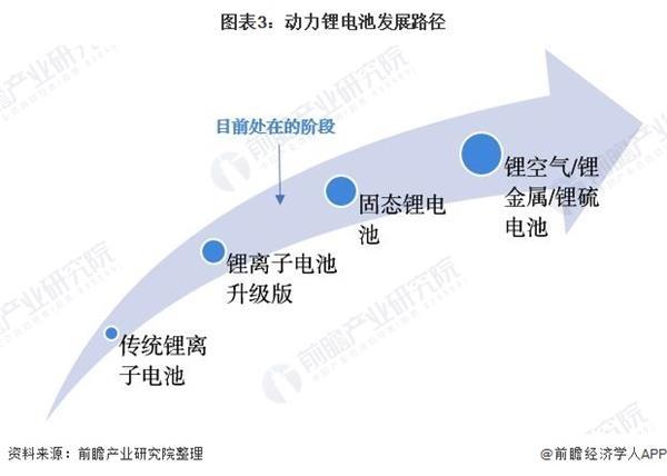 图表3:动力锂电池发展路径