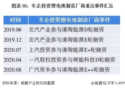 图表10:车企投资锂电池制造厂商重点事件汇总