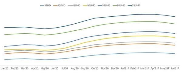 面板涨价催动业绩爆发 利好哪些公司?-图3