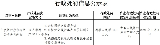 广发银行深圳分行3宗违法遭罚99万 未按规定履行客户身份识别义务