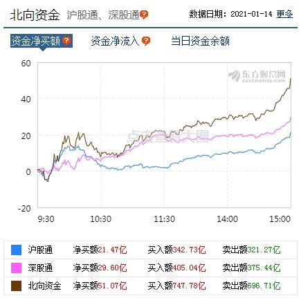 沪指收跌近1%科创50指数涨近3% 北向资金净买入逾50亿元-图3