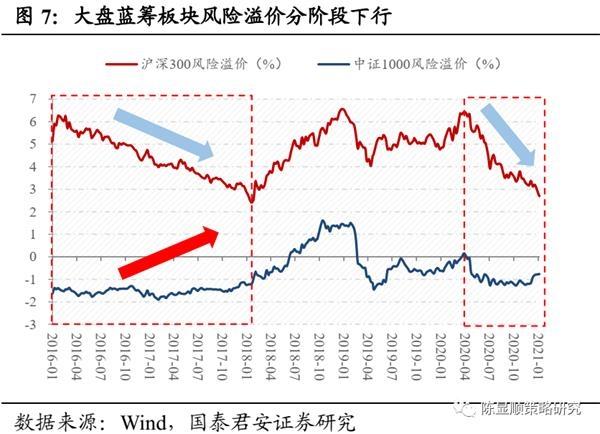国君策略:A股史上第一次蓝筹股泡沫-图7