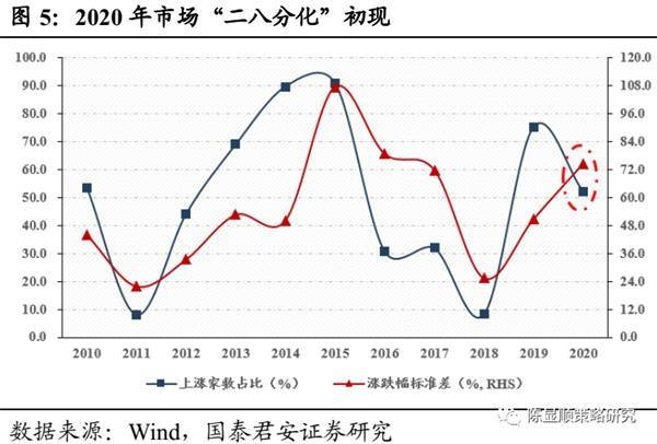 国君策略:A股史上第一次蓝筹股泡沫-图5