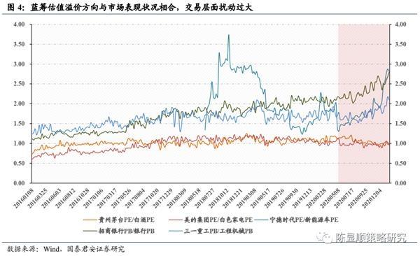 国君策略:A股史上第一次蓝筹股泡沫-图4