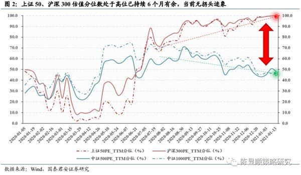 国君策略:A股史上第一次蓝筹股泡沫-图2