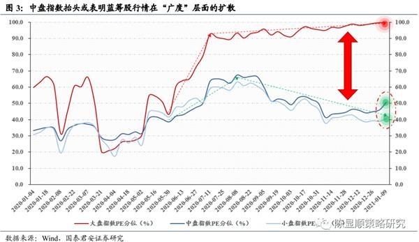 国君策略:A股史上第一次蓝筹股泡沫-图3