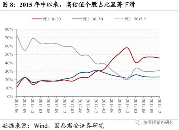 国君策略:A股史上第一次蓝筹股泡沫-图8