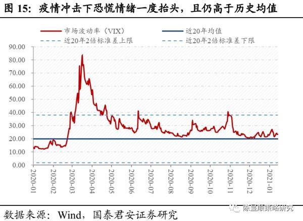 国君策略:A股史上第一次蓝筹股泡沫-图15