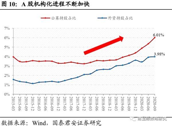 国君策略:A股史上第一次蓝筹股泡沫-图10