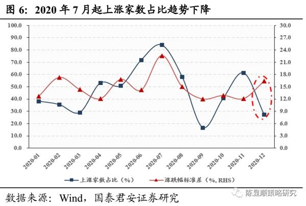 国君策略:A股史上第一次蓝筹股泡沫-图6