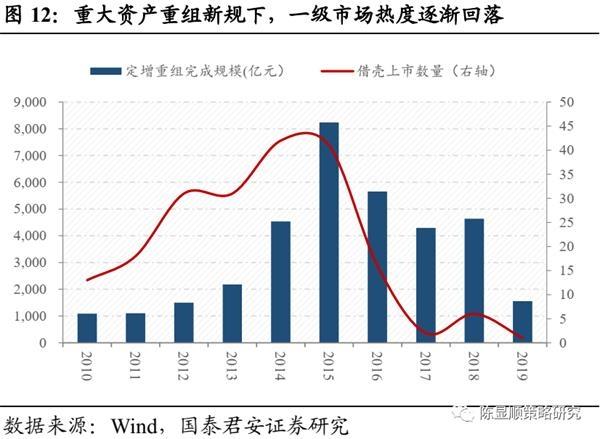 国君策略:A股史上第一次蓝筹股泡沫-图12