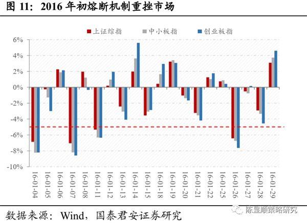 国君策略:A股史上第一次蓝筹股泡沫-图11