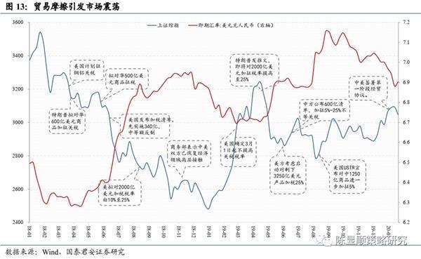 国君策略:A股史上第一次蓝筹股泡沫-图13