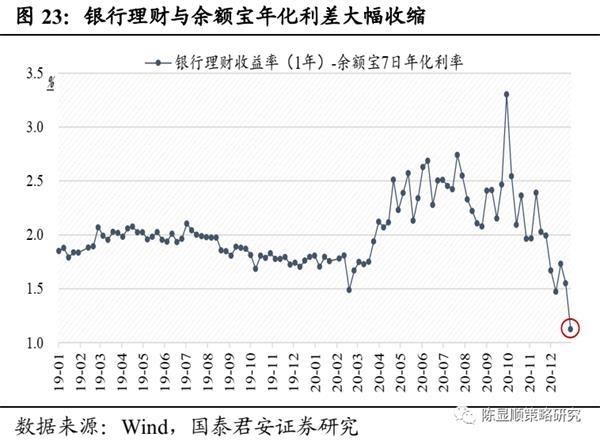国君策略:A股史上第一次蓝筹股泡沫-图23